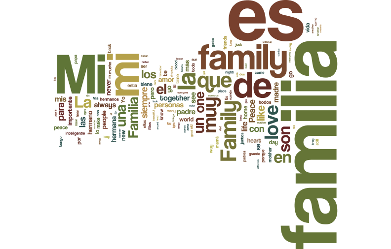 Word Cloud of La Familia Submissions