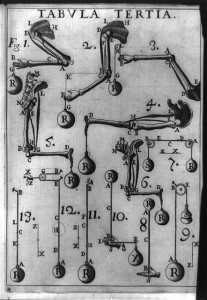 Movement of human appendages and pulley systems compared using principles of mechanics and statics.. Table III in De motu animalium  (On Animal Movement) by Giovanni Alfonso Borelli, 1680-81. Library of Congress, Rare Books and Special Collections.