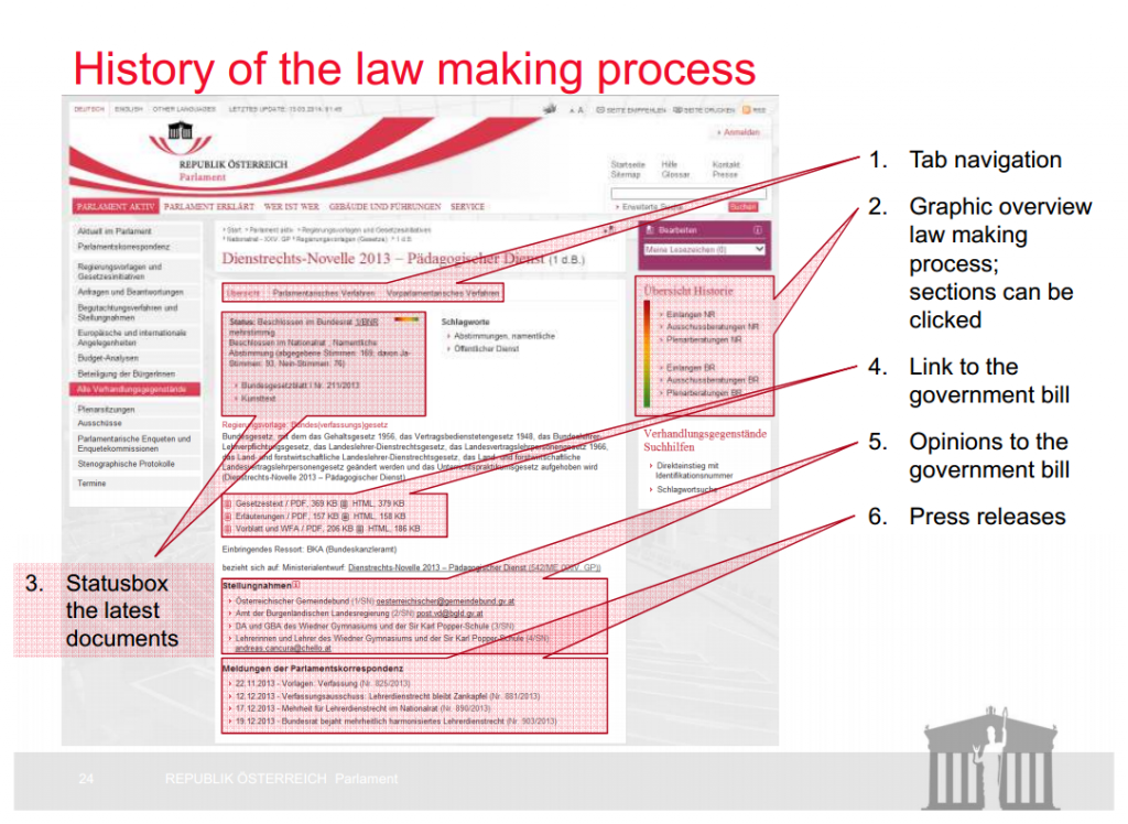 Slide 24 of Ines Kerle's World e-Parliament presentation