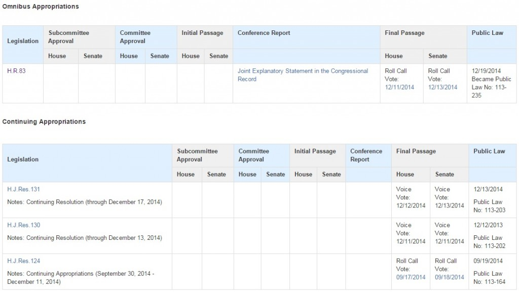 Updated Congress.gov Appropriations Table Based on User Feedback