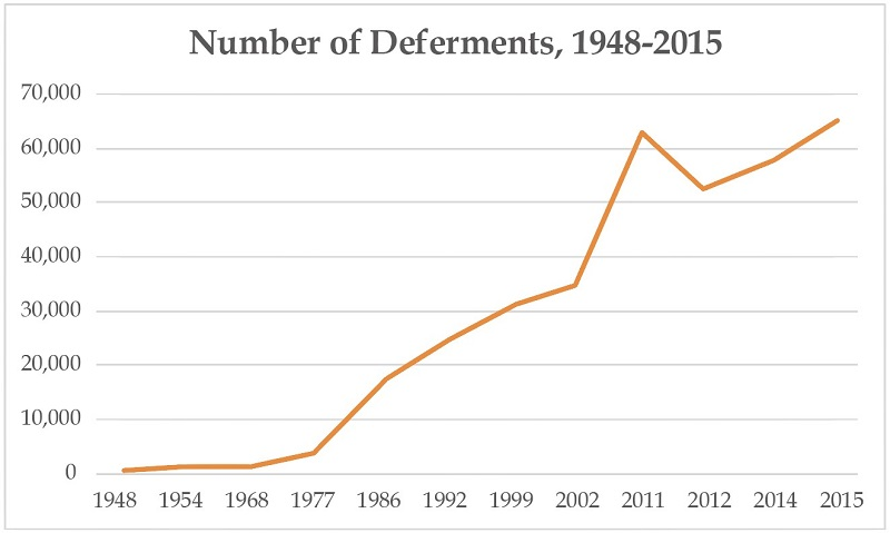 A graphical representation of the number of defrments from 1948 to 2015 showing steady increase with spike in 2011. Additional details available in spreadsheet download from //www.loc.gov/law/help/military-draft/table.xlsx
