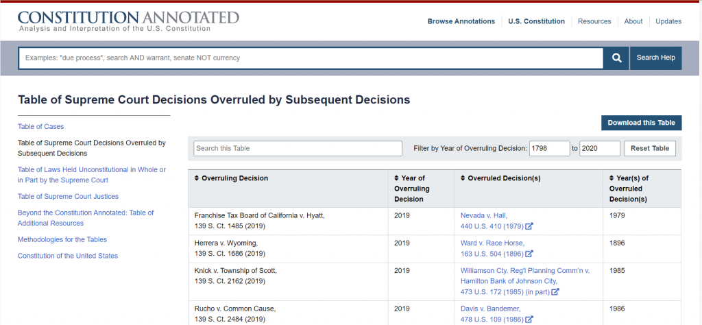 Figure 2: The Table of Supreme Court Decisions Overruled by Subsequent Decision as of September 11, 2020. For more, please visit: https://constitution.congress.gov/resources/decisions-overruled/.