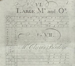 "Patterns for Ms and Os and Birdeye in John Hargrove, ""The Weavers Draft Book and Clothiers Assistant"" (Baltimore, 1792).  Reprinted in 1979 by the American Antiquarian Society, edited by Rita J. Adrosko."