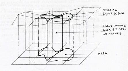 Bisection of two spatial distribution by a plane. Drawing by Ernesto Lindgren for the Sandwich Theorem Paper. Geography and Map Division, Library of Congress.