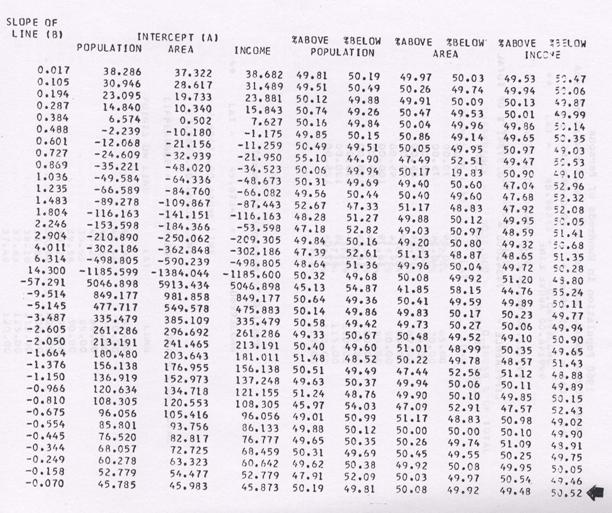 Computer Printout from Katherine Kiernan's Program Showing the Percentages of each of the partitions. Geography and Map Division, Library of Congress