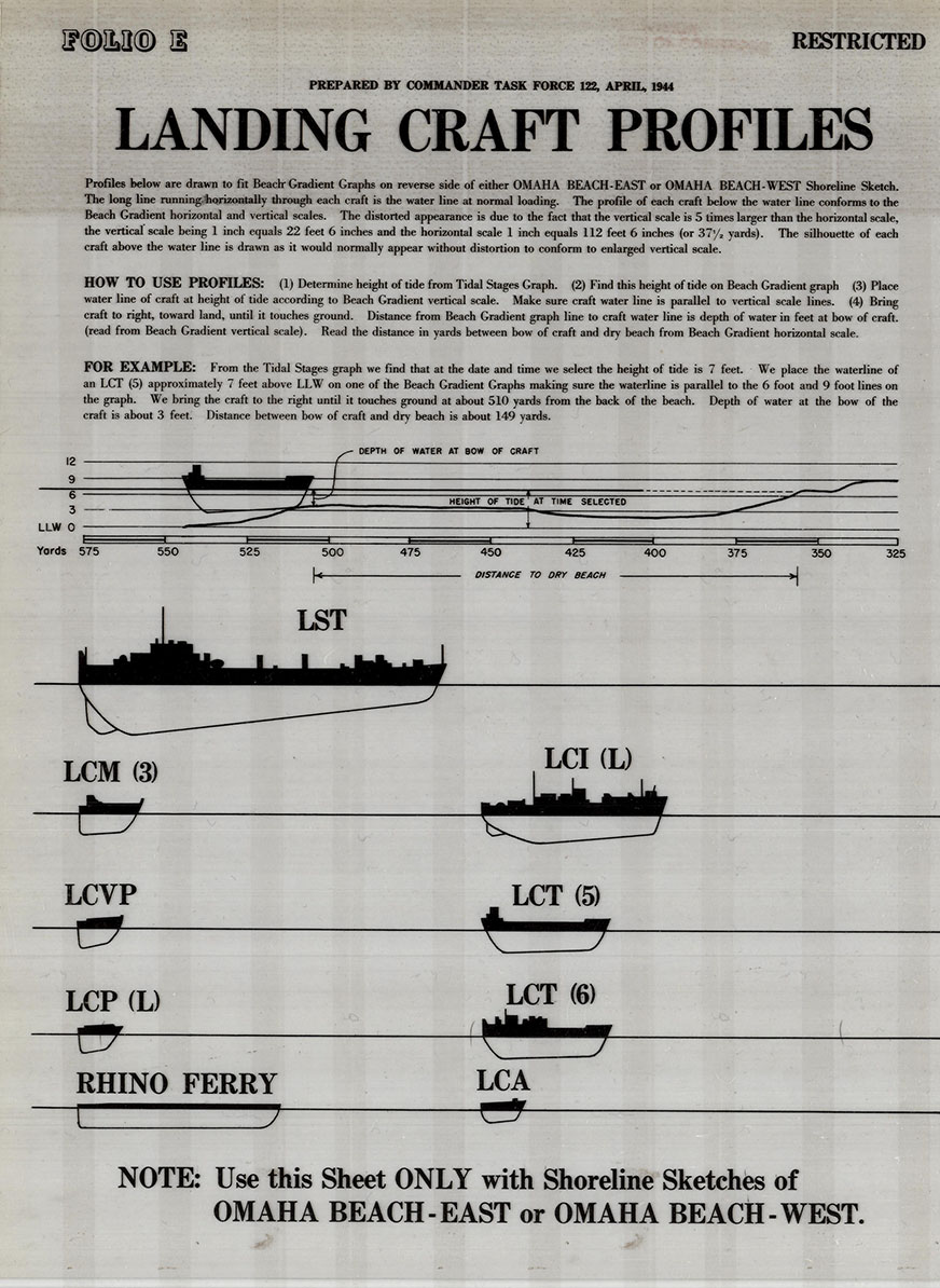 Diagram of landing craft profiles