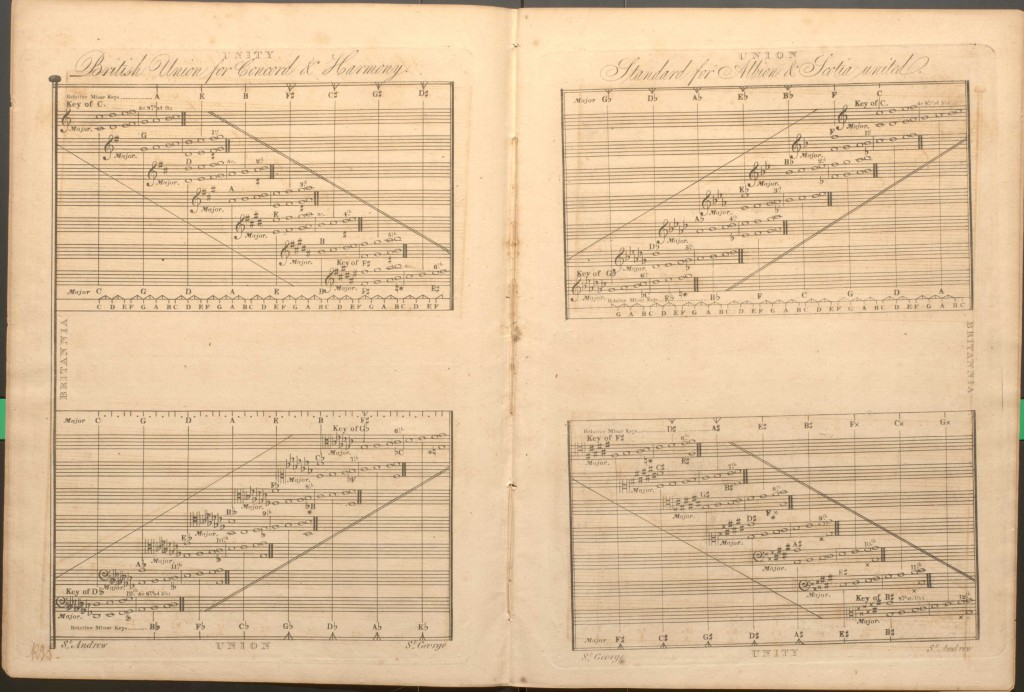 """Elementary Elucidations of the Major and Minor of Music"" by R. J. Stephenson (1822). Dayton C. Miller Collection, Music Division."