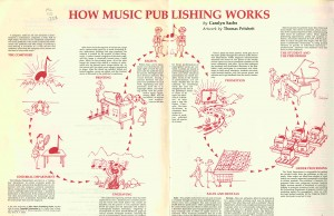 How_Music_Pub_Works