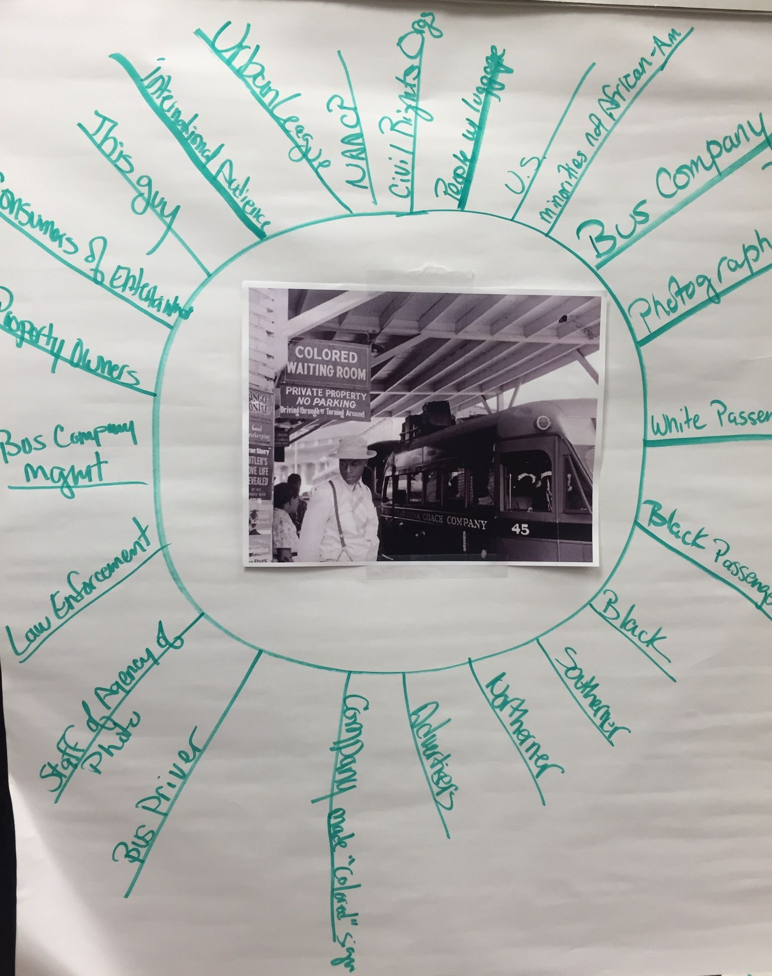 "An example of the ""Circle of Viewpoints"" Visible Thinking strategy"