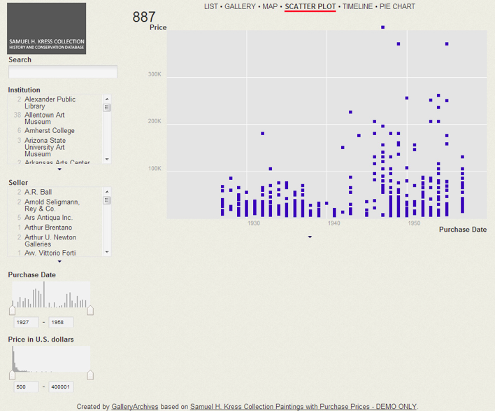 Kress Collection View (Scatterplot Display) as seen in Viewshare