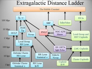"//en.wikipedia.org/wiki/Cosmic_distance_ladder#mediaviewer/File:Extragalactic_distance_ladder.JPG"">Wikimedia Commons</a>."