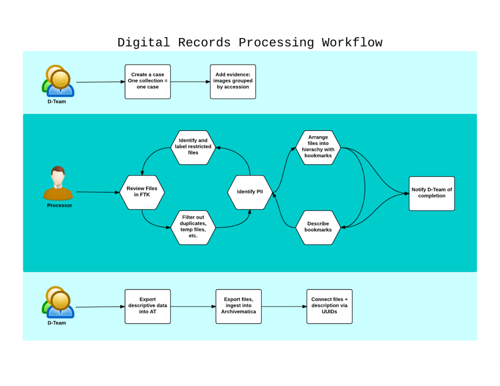 Diagram of the digital records processing workflow at RAC.