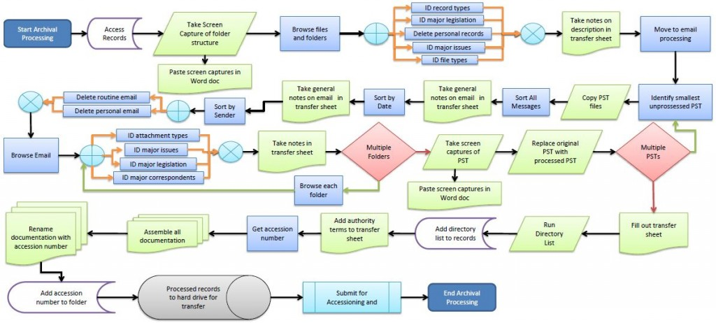 Electronic Records Processing Workflow. Credit: John Caldwell