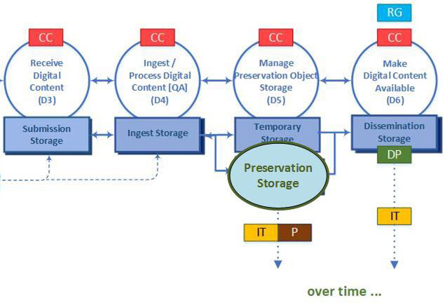 Preservation Storage in the Management of Digital Content Workflow at MIT Libraries