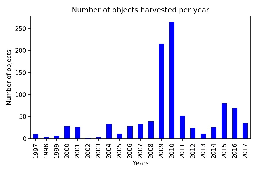 A bar chart showing the number of objects harvested per year. The x-axis is years 1997-2017, and the y-axis is number of objects 0-250. The chart shows that the years 2009 and 2010 were the years where objects in the set were harvested most frequently.