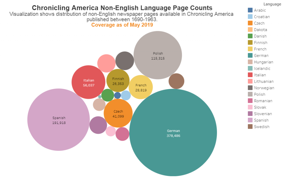 Bubble chart of non-English Language page counts.